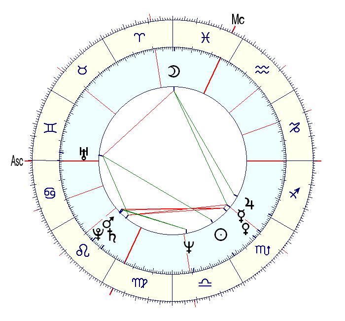 Любовный гороскоп от глоба на неделю